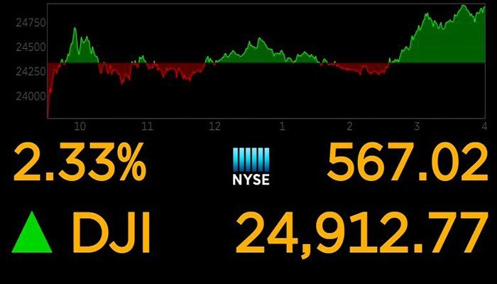 The Dow Jones Industrial Average jumped more than 500 points on Tuesday. (Source: CNN)