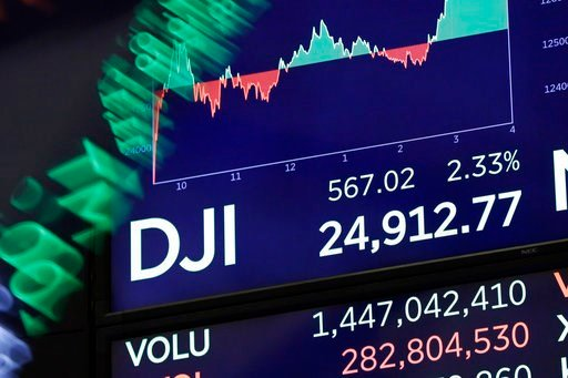 (AP Photo/Richard Drew). A board above on the trading floor of the New York Stock Exchange shows the closing number for the Dow Jones industrial average, Tuesday, Feb. 6, 2018. The DJIA gained 567 points, or 2.3 percent, recouping nearly half of the 1,...