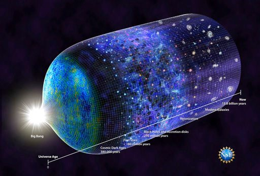 (N.R. Fuller/National Science Foundation via AP). This image provided by the National Science Foundation shows a timeline of the universe. Scientists have detected a signal from 180 million years after the Big Bang when the earliest stars began glowing...
