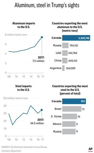 Graphic shows figures on U.S. imports of steel and aluminum as well as top suppliers of the metals; 2c x 5 1/2 inches; 96.3 mm x 139 mm;