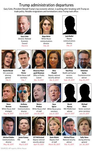 Graphic shows high profile staff changes in the Trump administration