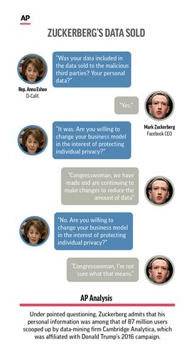 Graphic shows exhange between Facebook CEO Mark Zuckerberg and Rep. Anna Eshoo, D-Calif., during House hearing.