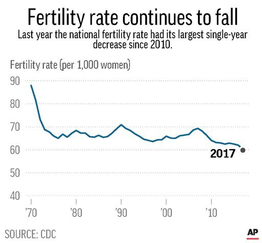 (per 1,000 women). Chart shows the fertility rate  from 1970 to 2017.