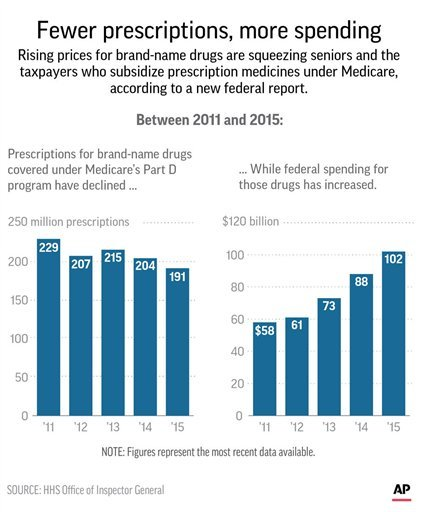 Graphic shows changes in name-brand drug prescriptions and federal spending on prescriptions under Medicare Part D between 2011 and 2015