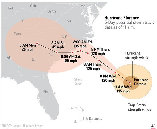 Graphic shows the storm track of Hurricane Florence